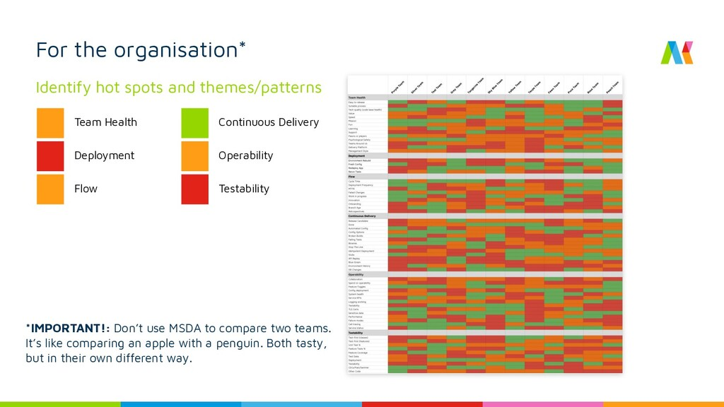 For the organisation* Identify hot spots and th...