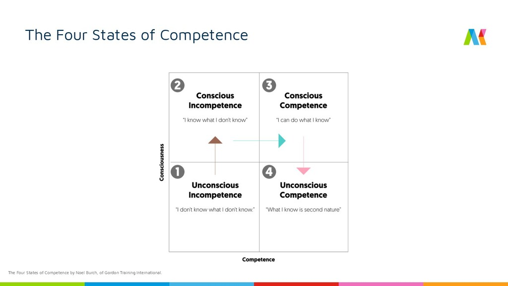The Four States of Competence The Four States o...