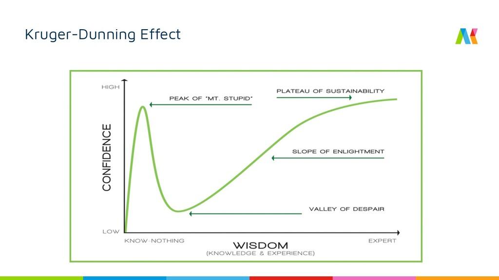Kruger-Dunning Effect