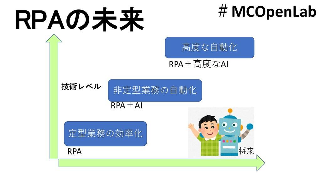 定型業務の効率化 高度な自動化 技術レベル 将来 非定型業務の自動化 RPA RPA+AI R...