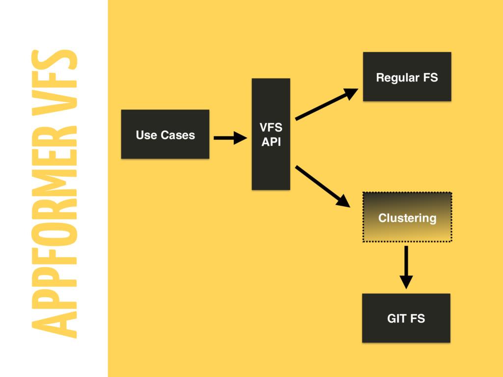 APPFORMER VFS Use Cases VFS API Regular FS Clus...