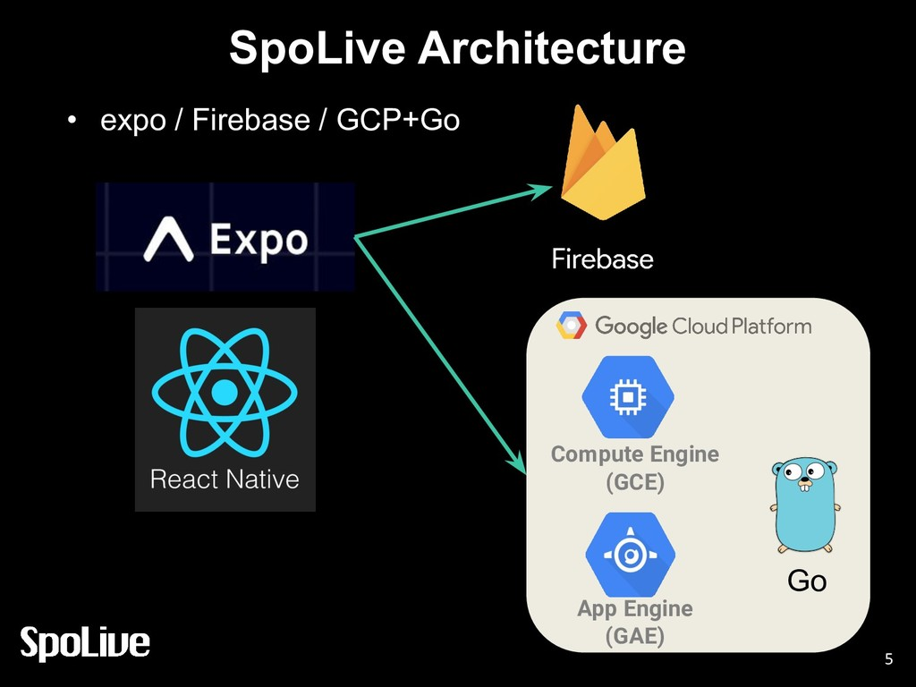 SpoLive Architecture • expo / Firebase / GCP+Go...