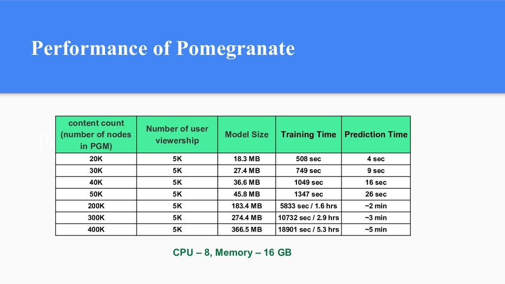 Pomegranate Performance content count (number o...