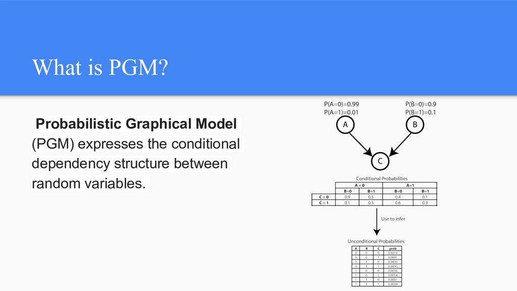 What is PGM? Probabilistic Graphical Model (PGM...
