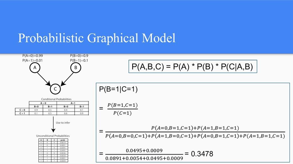 Probabilistic Graphical Model P(A,B,C) = P(A) *...