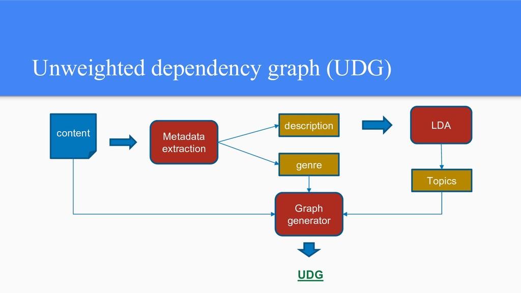Unweighted dependency graph (UDG) content genre...