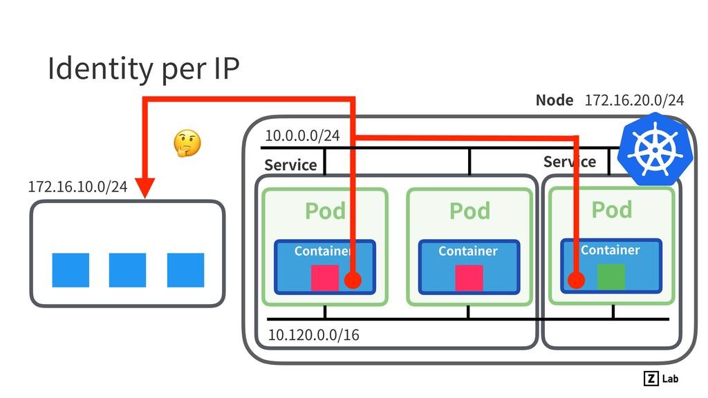 Identity per IP 172.16.10.0/24 Pod Container Po...