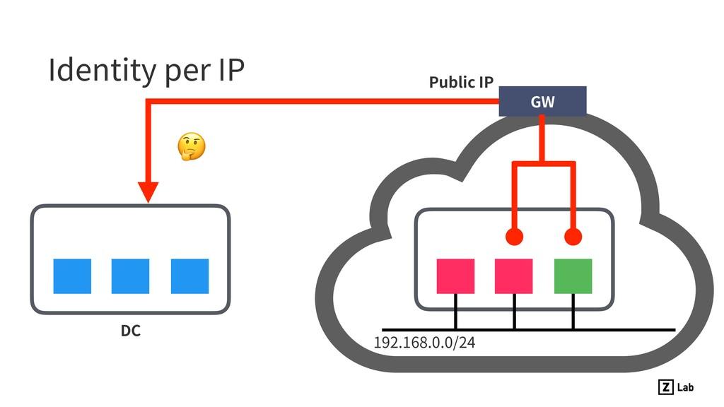 Identity per IP DC  GW 192.168.0.0/24 Public IP