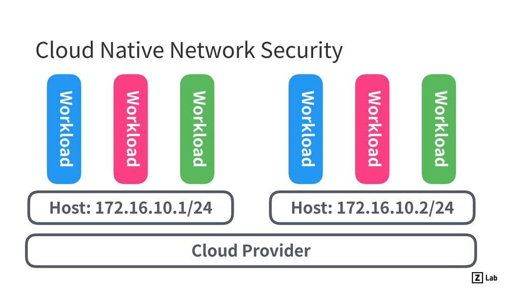 Cloud Native Network Security Cloud Provider Ho...