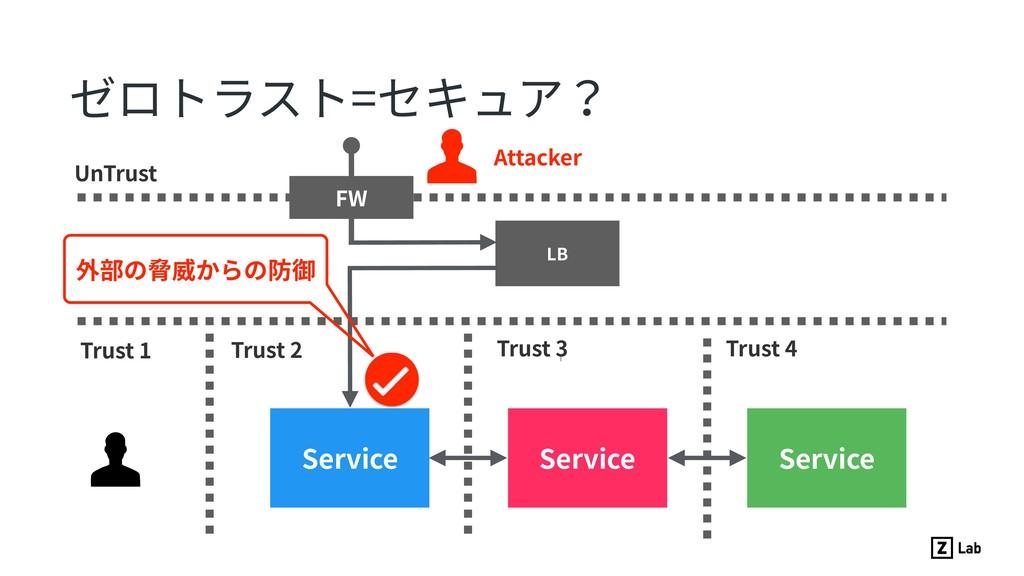 ゼロトラスト=セキュア? UnTrust LB Trust 1 Service Service...