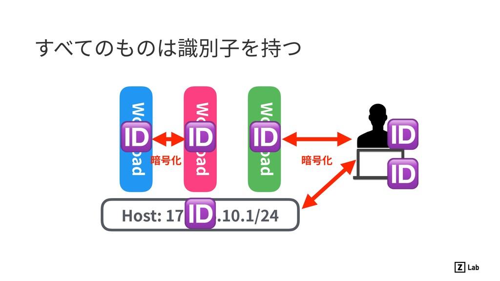 すべてのものは識別⼦を持つ Host: 172.16.10.1/24 Workload Wor...
