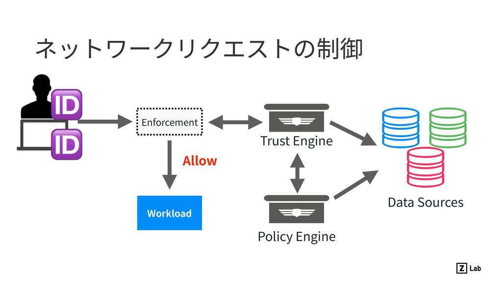 ネットワークリクエストの制御 Policy Engine Data Sources Enfor...