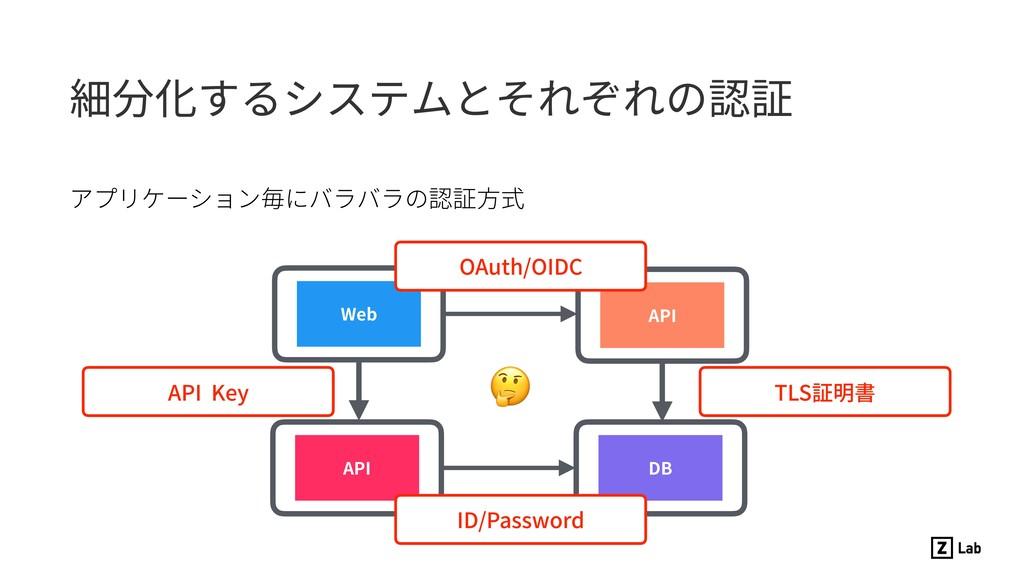 細分化するシステムとそれぞれの認証 アプリケーション毎にバラバラの認証⽅式 Web API A...