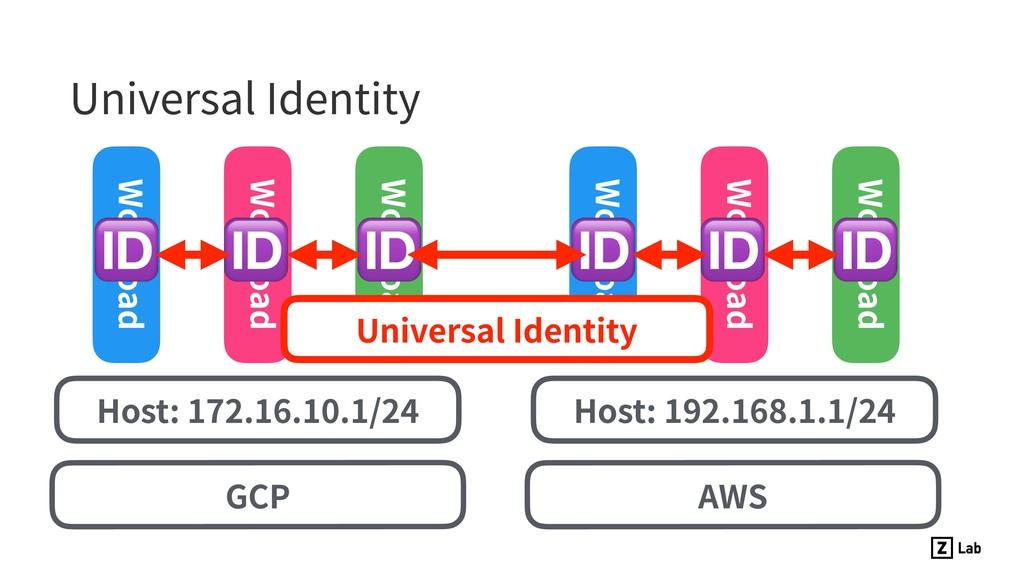Universal Identity GCP Host: 172.16.10.1/24 Hos...