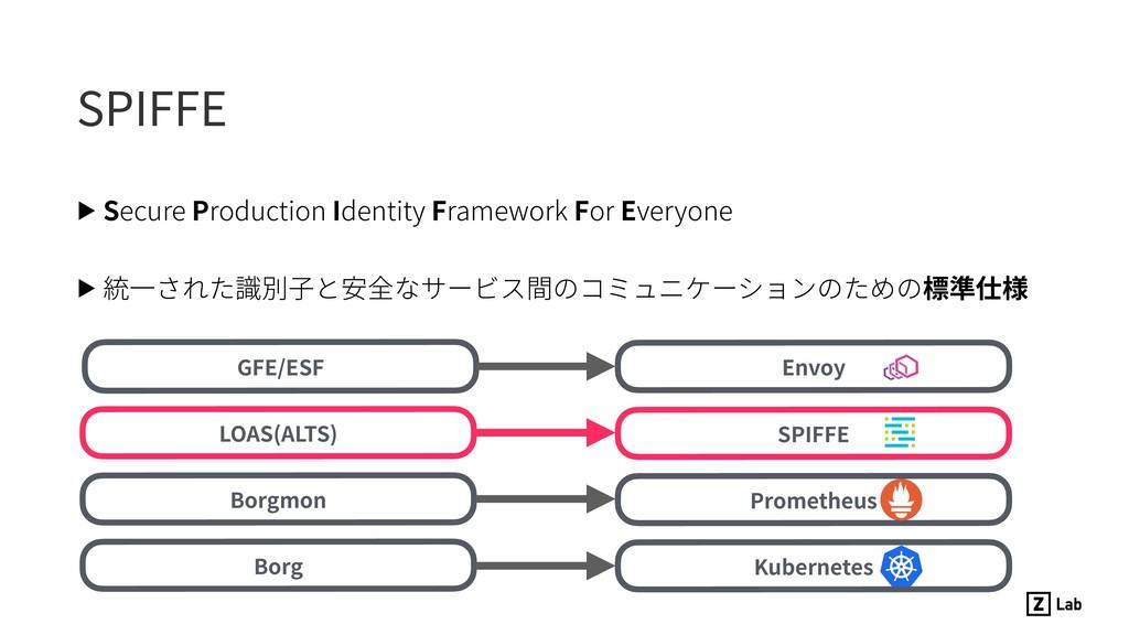 SPIFFE ▶ Secure Production Identity Framework F...