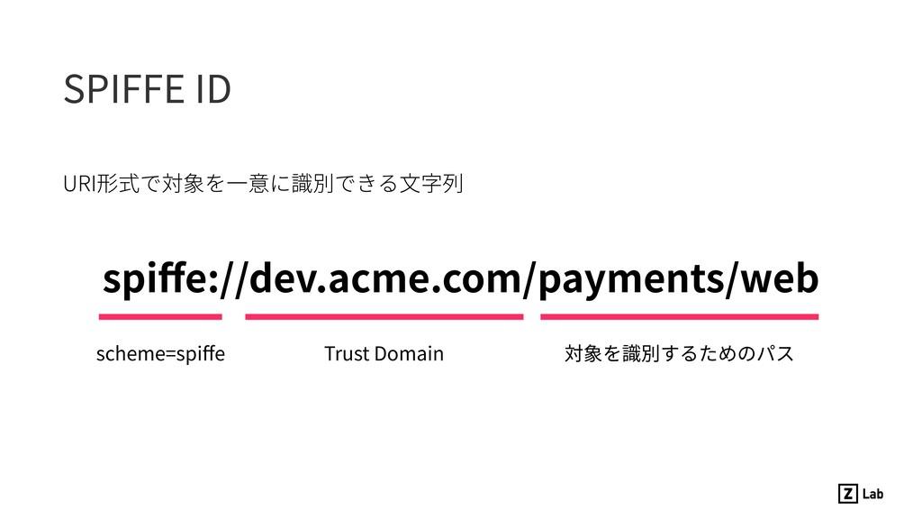 SPIFFE ID URI形式で対象を⼀意に識別できる⽂字列 spiffe://dev.acme...