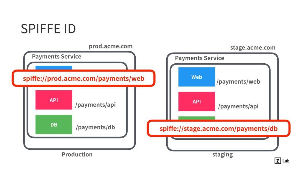 SPIFFE ID Web API DB Production prod.acme.com P...