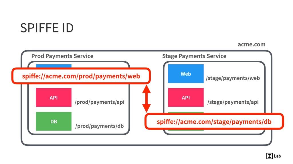 SPIFFE ID Web API DB Prod Payments Service /pro...