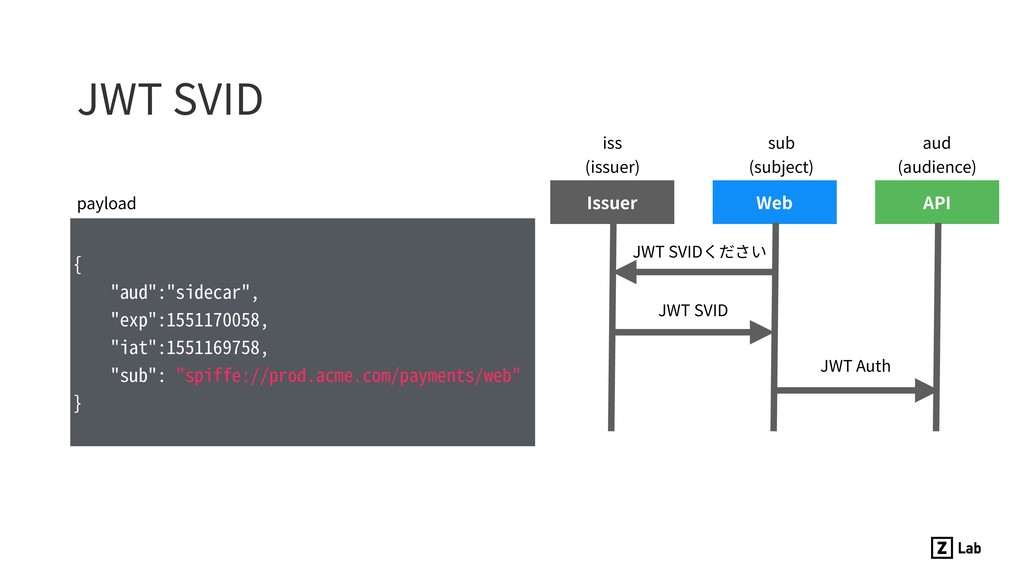 """JWT SVID { """"aud"""":""""sidecar"""", """"exp"""":1551170058, """"..."""