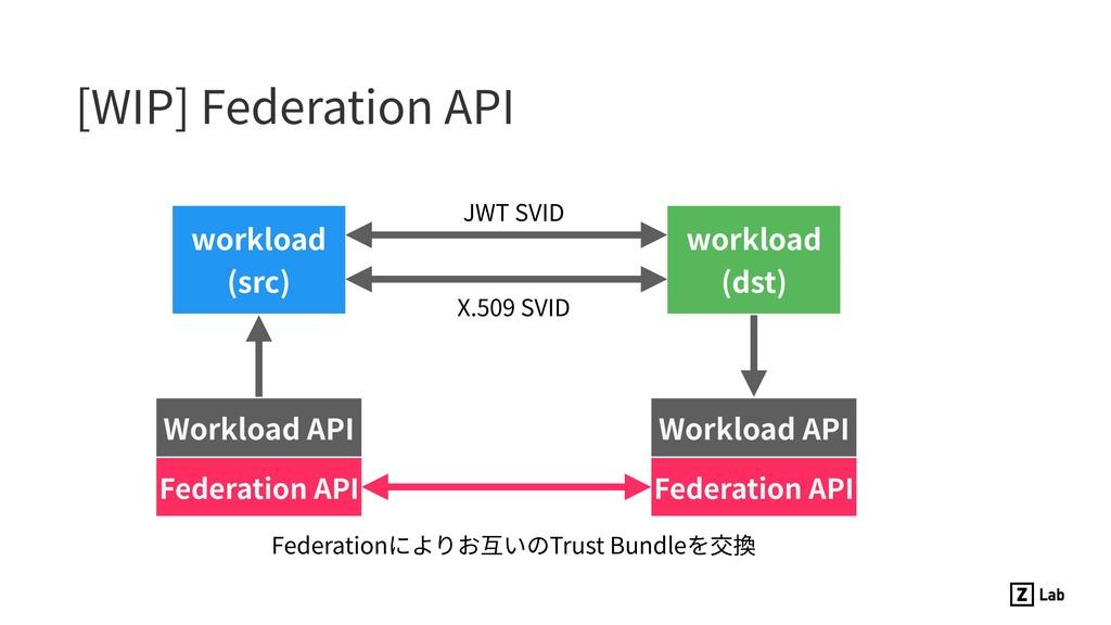 [WIP] Federation API Workload API workload (sr...