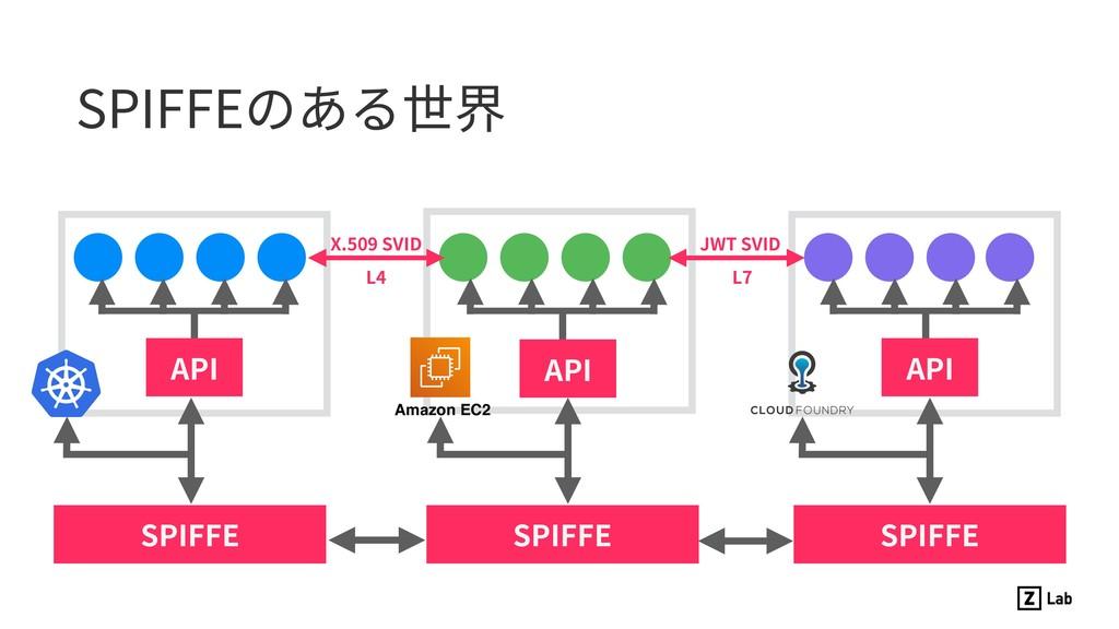 SPIFFEのある世界 SPIFFE X.509 SVID JWT SVID L4 L7 AP...