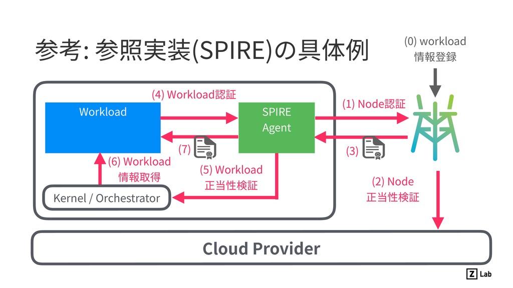 参考: 参照実装(SPIRE)の具体例 Workload Cloud Provider SPI...