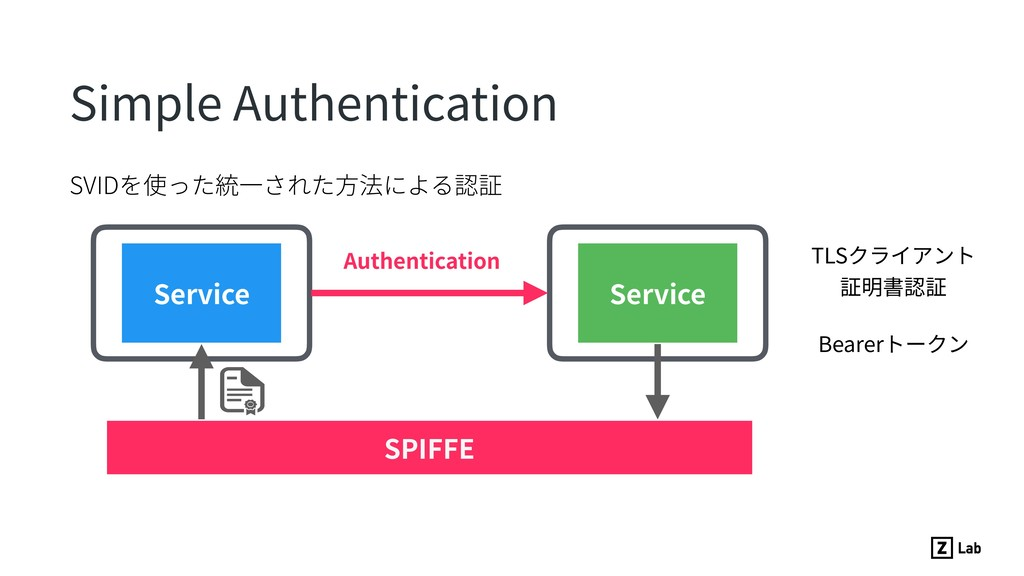 Simple Authentication Service Service SPIFFE TL...