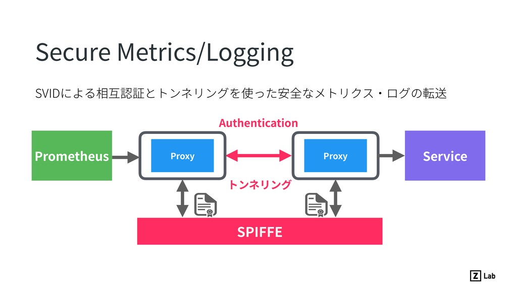 SVIDによる相互認証とトンネリングを使った安全なメトリクス・ログの転送 Secure Met...
