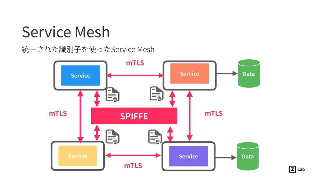 統⼀された識別⼦を使ったService Mesh Service Mesh Service S...