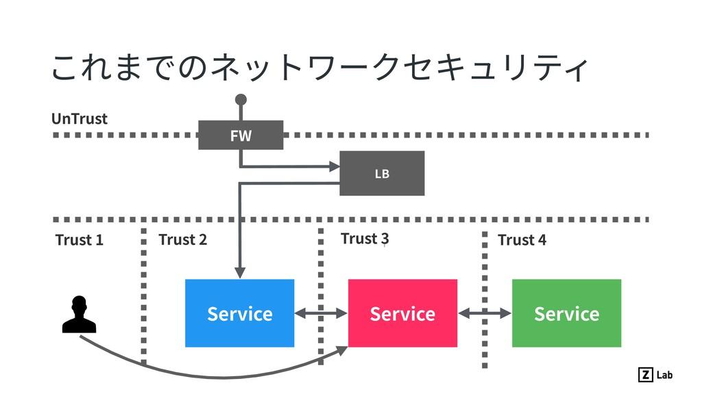 これまでのネットワークセキュリティ Service Service Service UnTru...
