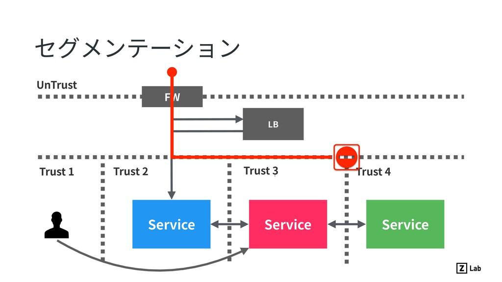 セグメンテーション Service Service Service UnTrust Trust...