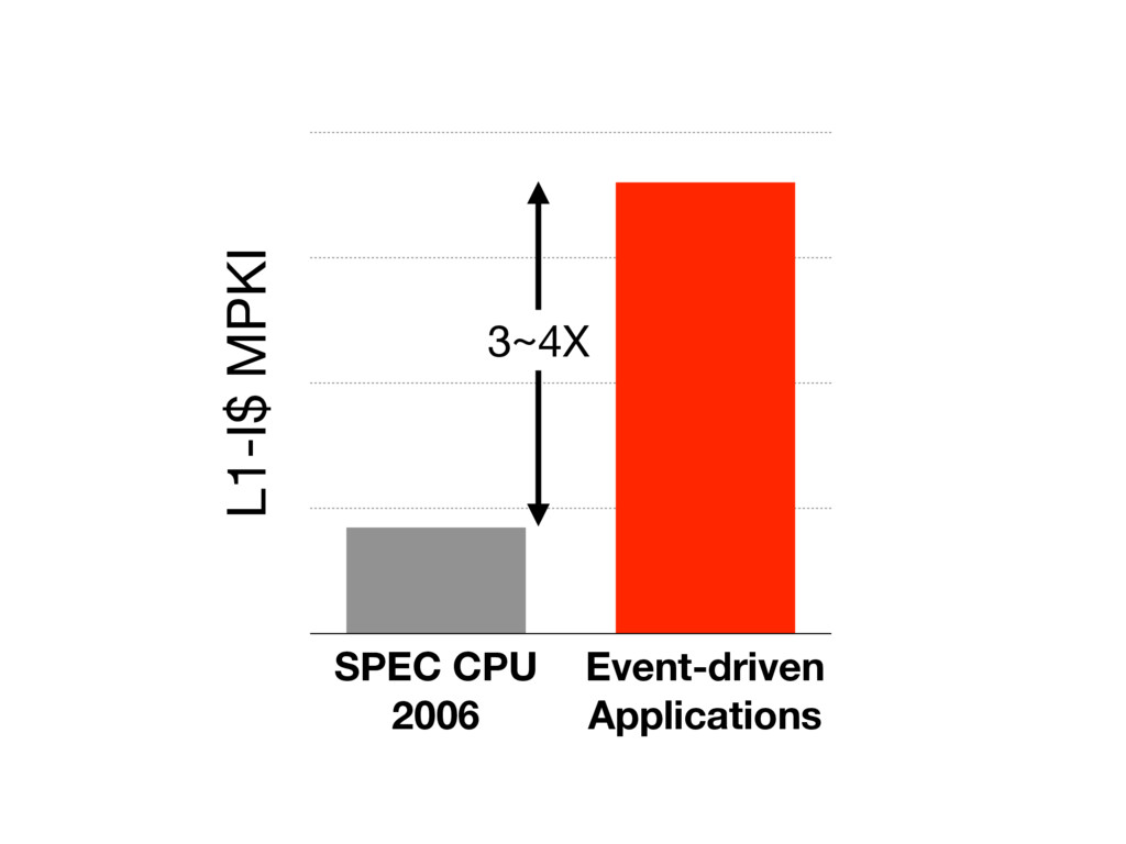 Event-driven Applications L1-I$ MPKI SPEC CPU 2...