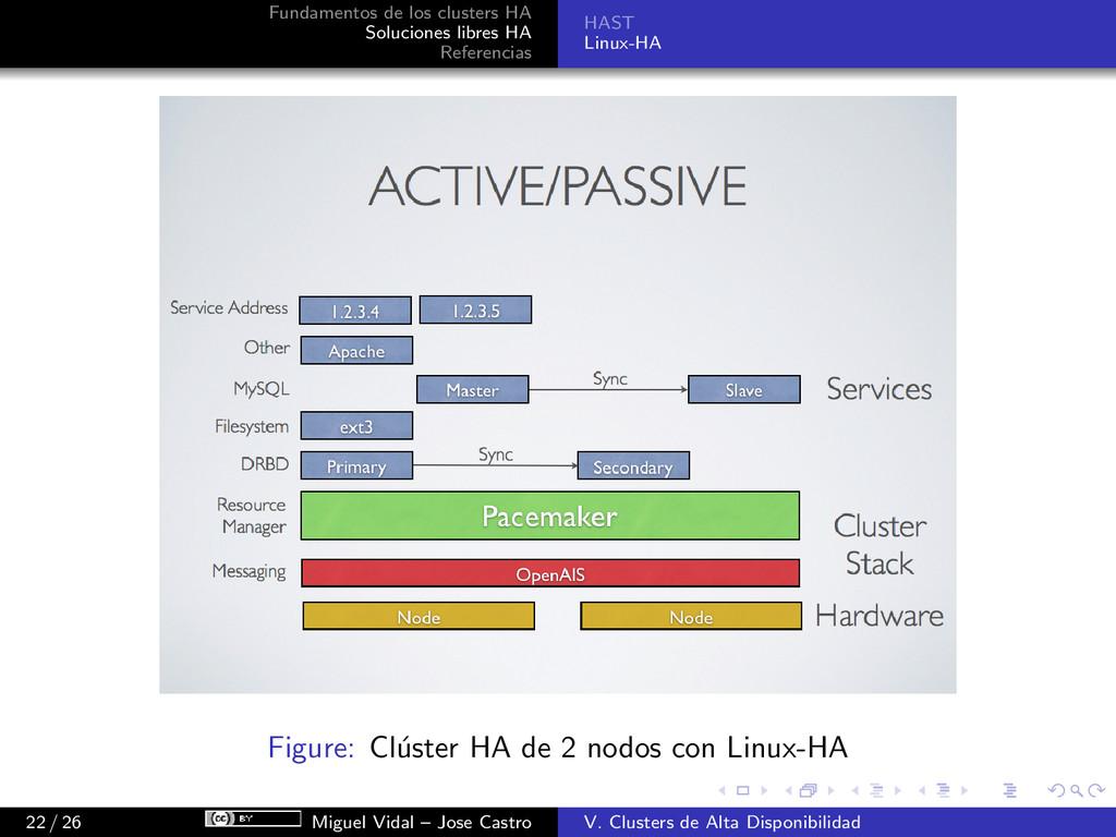 Fundamentos de los clusters HA Soluciones libre...