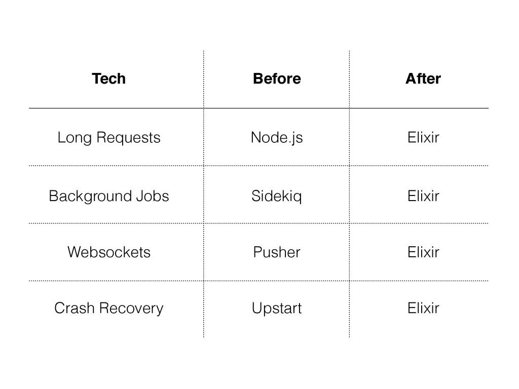 Tech Before After Elixir Elixir Elixir Elixir W...