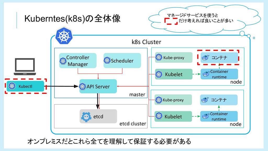 Kuberntes(k8s)の全体像 k8s Cluster node master API ...