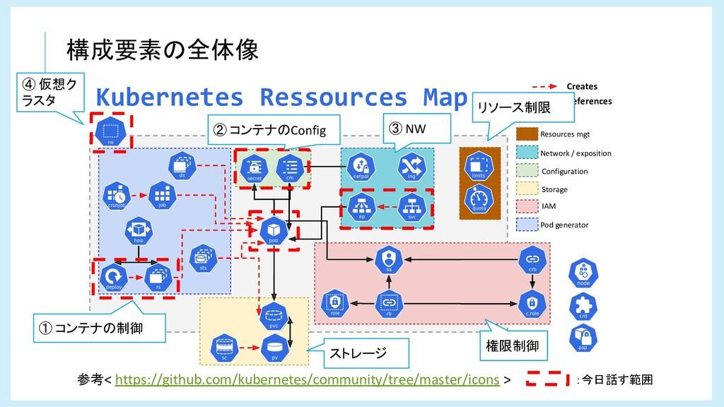 構成要素の全体像 Resources mgt Network / exposition Con...