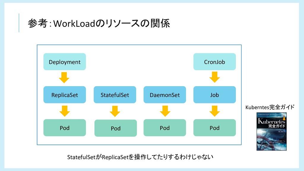 参考:WorkLoadのリソースの関係 Deployment CronJob ReplicaS...