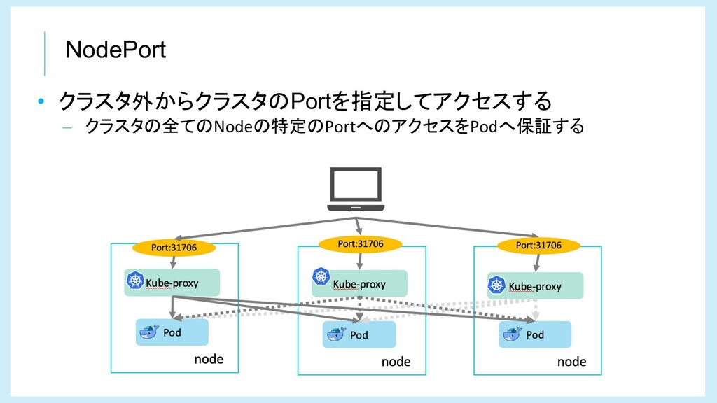 NodePort • クラスタ外からクラスタのPortを指定してアクセスする – クラスタの全...