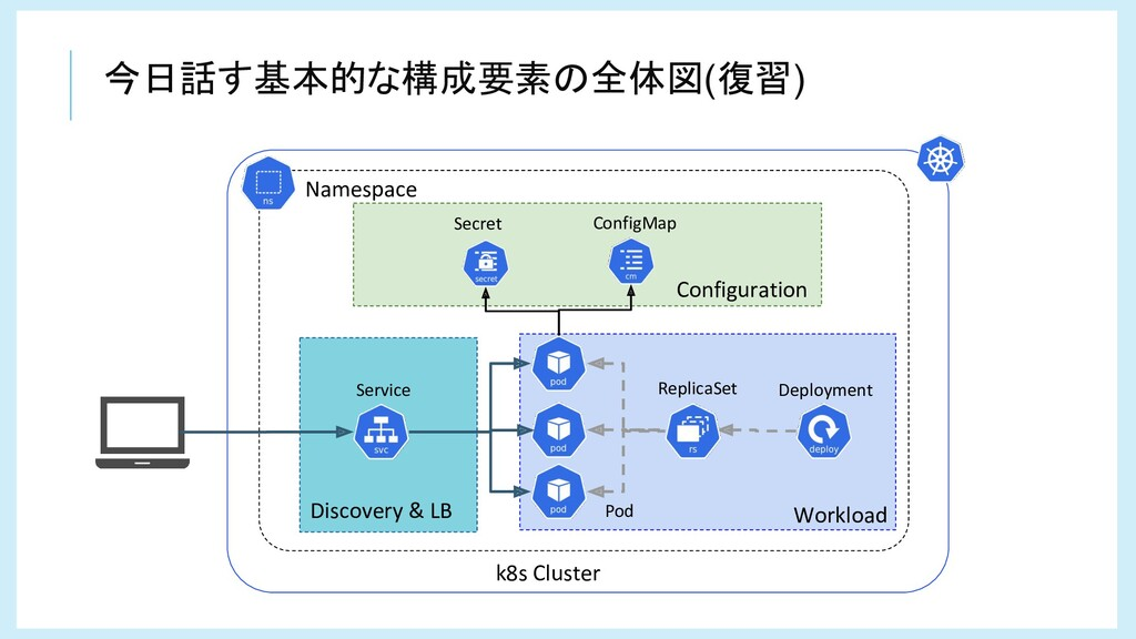 Workload Configuration Discovery & LB Deploymen...