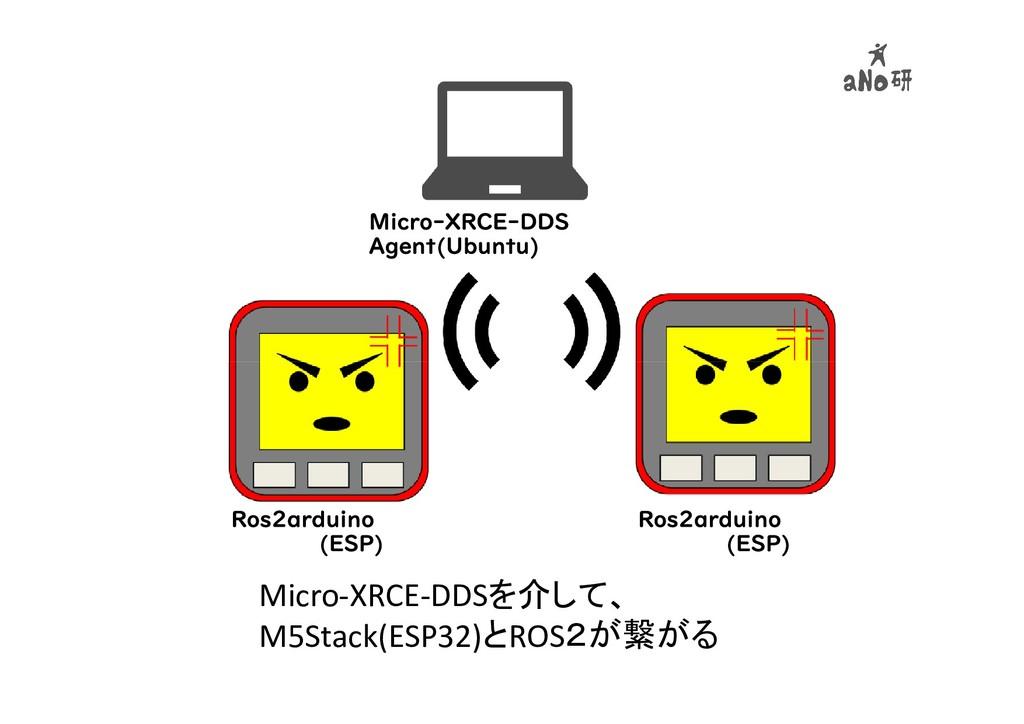 Micro-XRCE-DDSを介して、 M5Stack(ESP32)とROS2が繋がる