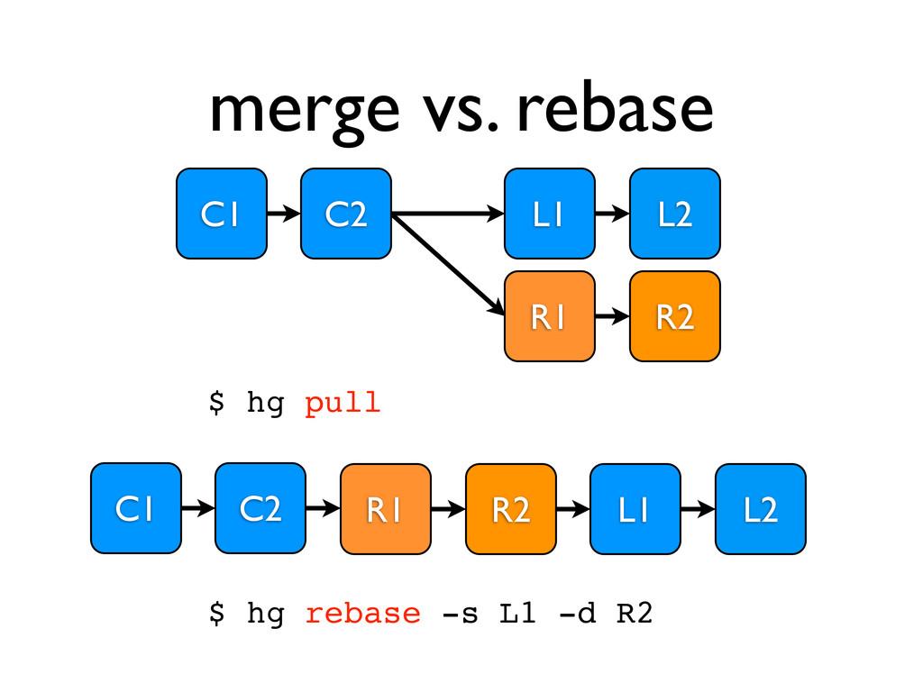 merge vs. rebase C1 C2 L1 R1 L2 R2 $ hg rebase ...