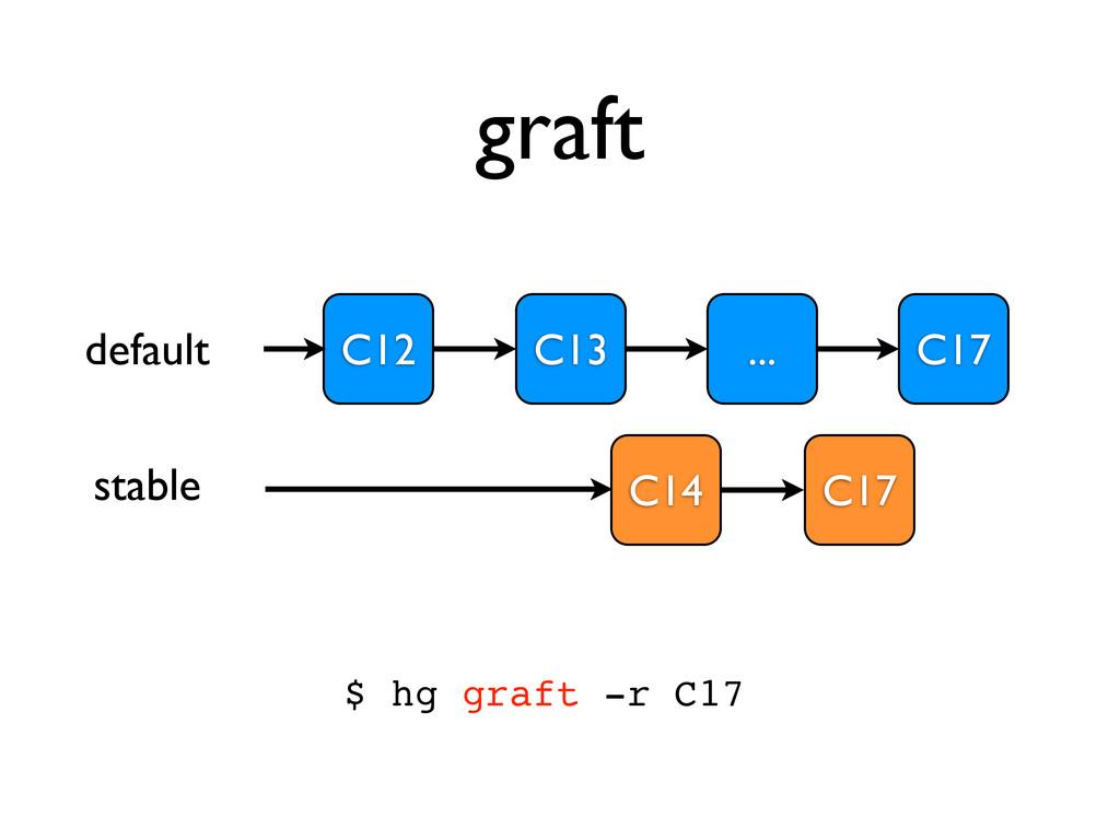 graft C12 C13 C14 ... C17 $ hg graft -r C17 def...