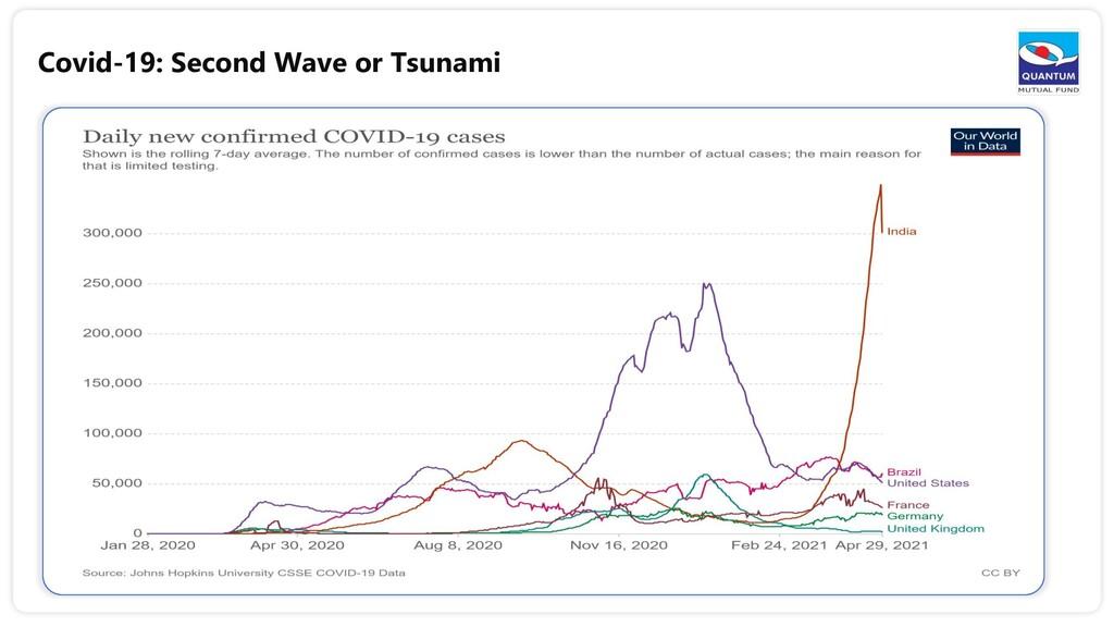 Covid-19: Second Wave or Tsunami