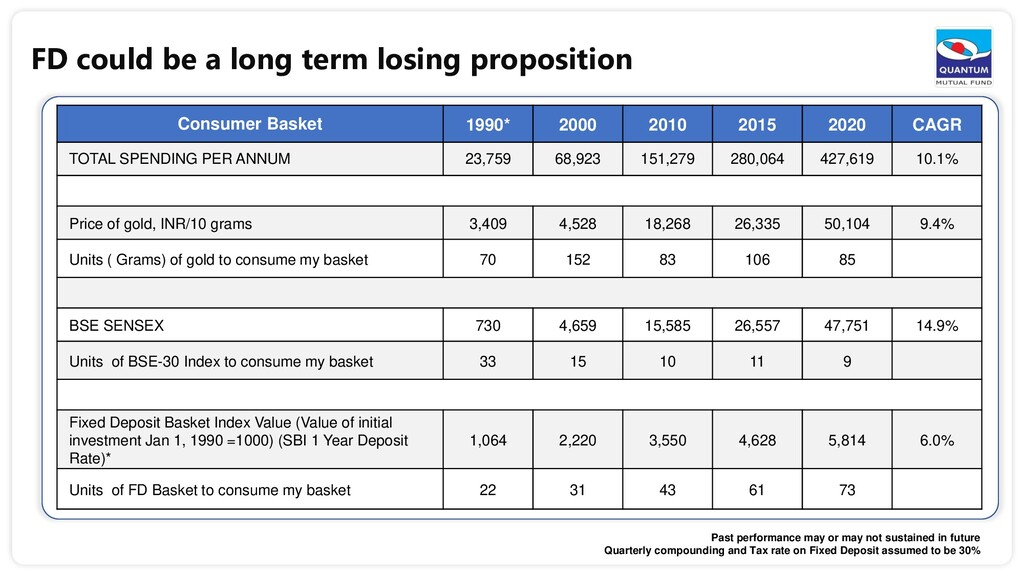 FD could be a long term losing proposition Cons...