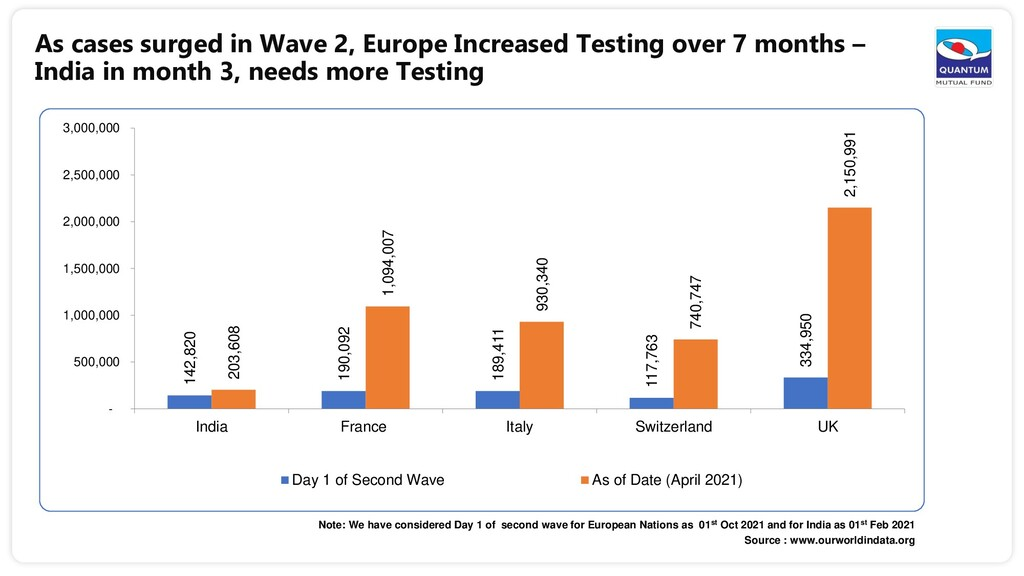 As cases surged in Wave 2, Europe Increased Tes...