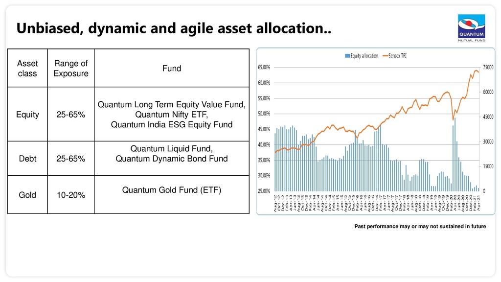 Unbiased, dynamic and agile asset allocation.. ...