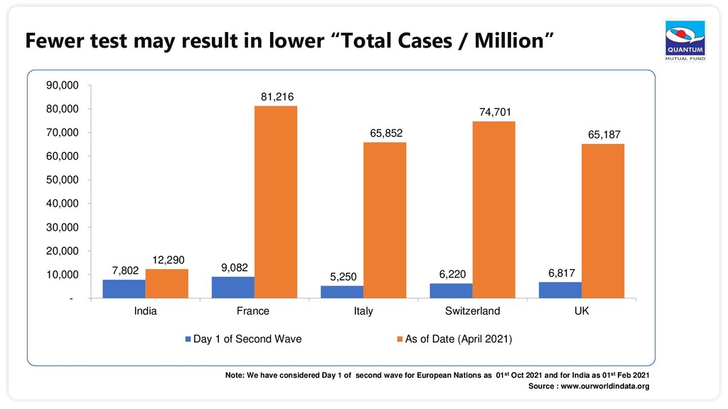 """Fewer test may result in lower """"Total Cases / M..."""