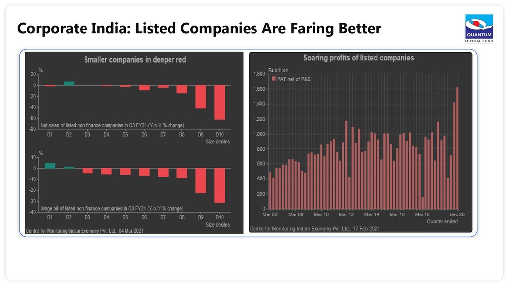 Corporate India: Listed Companies Are Faring Be...