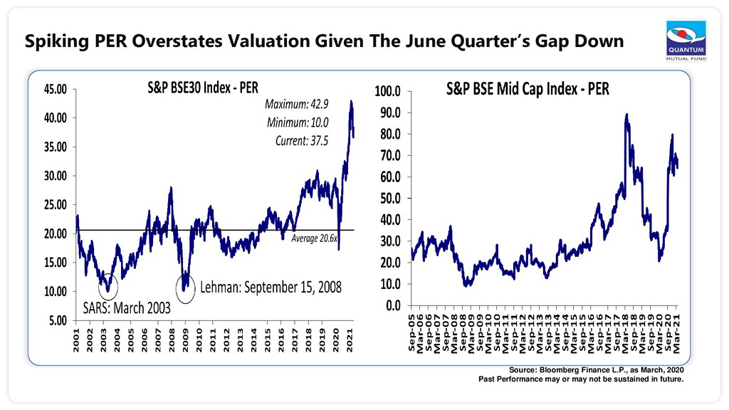 Spiking PER Overstates Valuation Given The June...
