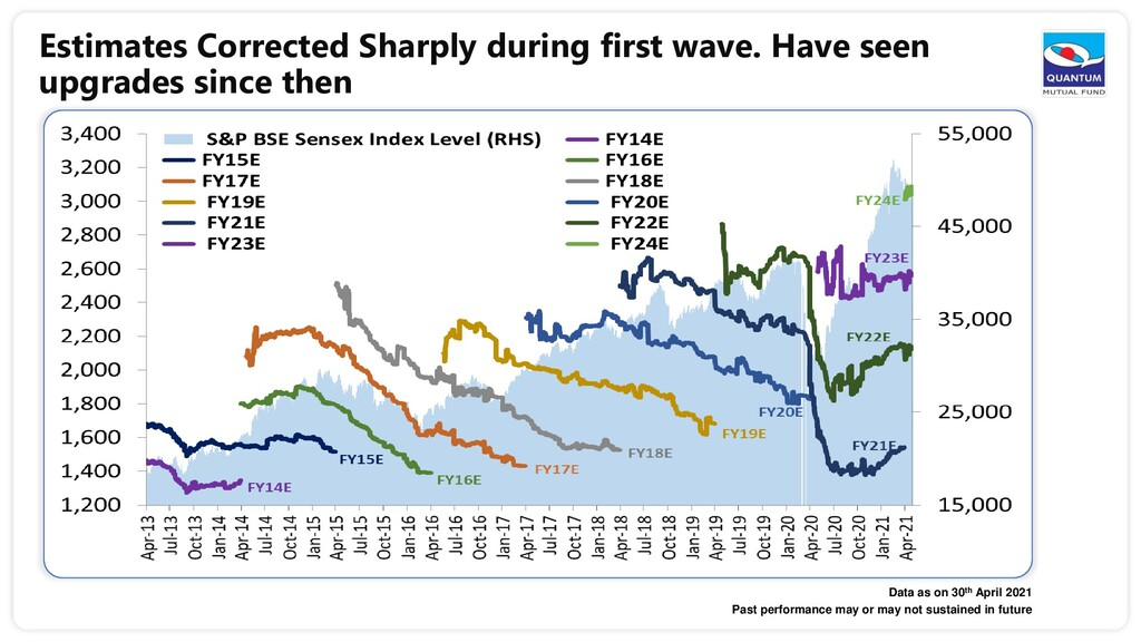 Estimates Corrected Sharply during first wave. ...